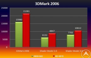 test3dmark06 290x185 - ATI Radeon HD 4870 vs GeForce 9800 GX2 apenas un boato ?