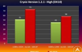 testcrysis1 290x185 - ATI Radeon HD 4870 vs GeForce 9800 GX2 apenas un boato ?