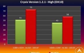 testcrysis1 290x185 - ATI Radeon HD 4870 vs GeForce 9800 GX2 apenas un boato ?
