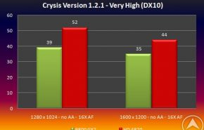 testcrysis2 290x185 - ATI Radeon HD 4870 vs GeForce 9800 GX2 apenas un boato ?