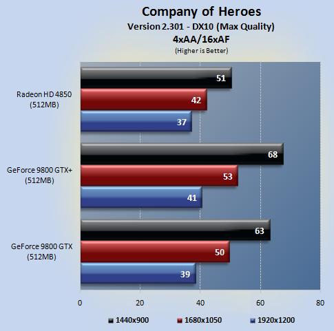 coh 02 - NVIDIA 9800GTX+ vs Radeon HD4850