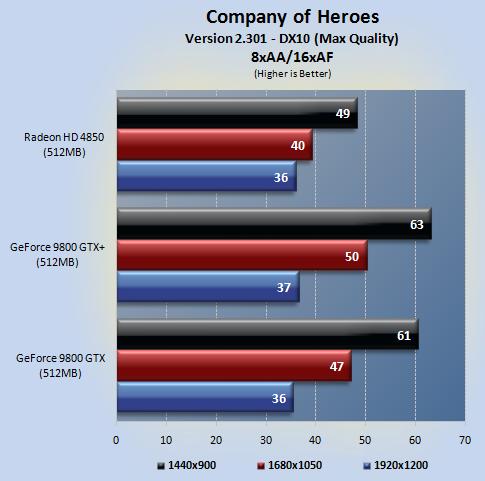coh 03 - NVIDIA 9800GTX+ vs Radeon HD4850
