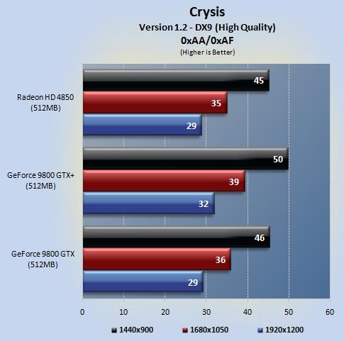 crysis 01 - NVIDIA 9800GTX+ vs Radeon HD4850