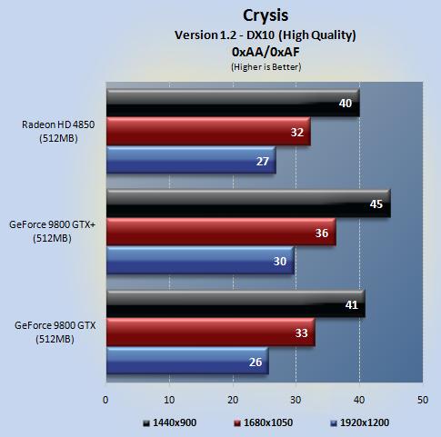 crysis 02 - NVIDIA 9800GTX+ vs Radeon HD4850