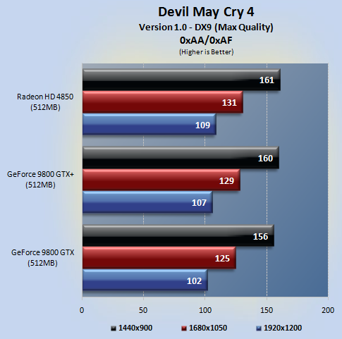 dmc4 01 - NVIDIA 9800GTX+ vs Radeon HD4850