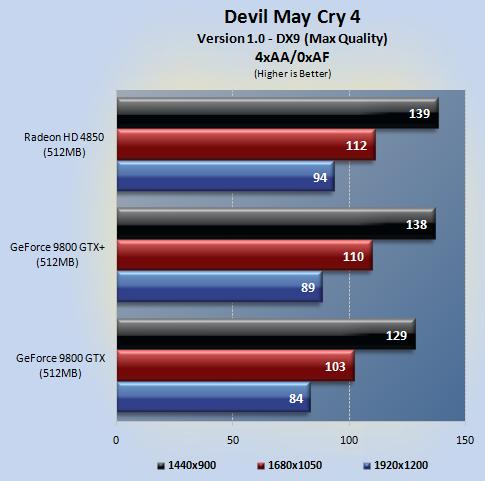 dmc4 02 - NVIDIA 9800GTX+ vs Radeon HD4850