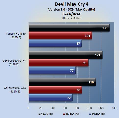 dmc4 03 - NVIDIA 9800GTX+ vs Radeon HD4850