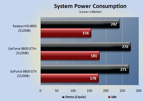 power - NVIDIA 9800GTX+ vs Radeon HD4850