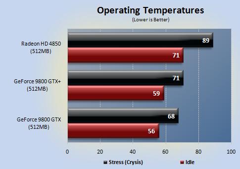 temp - NVIDIA 9800GTX+ vs Radeon HD4850