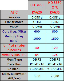 tabla - Review: Sapphire Radeon HD 3450