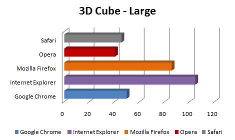 3d cube - Comparação dos próximo Web Browsers