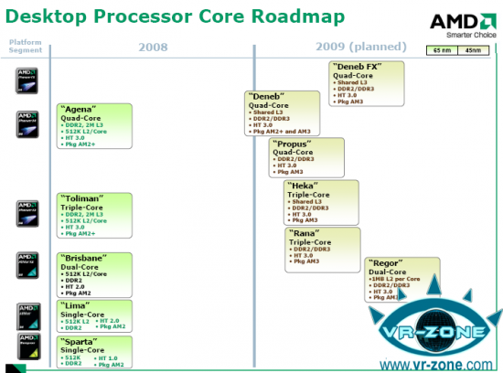 Roadmap AMD