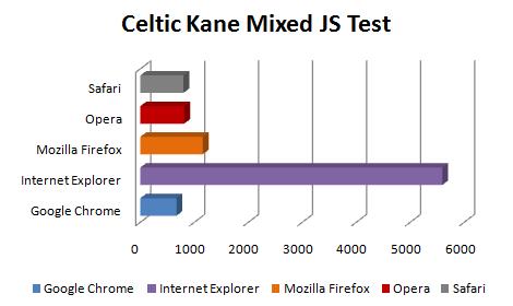 celtic kane - Comparação dos próximo Web Browsers