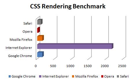 css - Comparação dos próximo Web Browsers