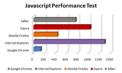 js performance - Comparação dos próximo Web Browsers
