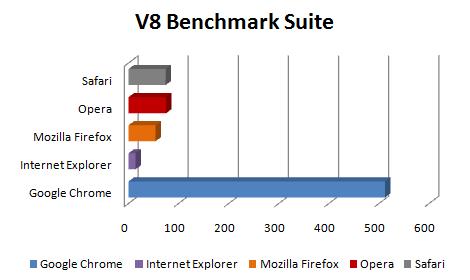 v8 suite - Comparação dos próximo Web Browsers