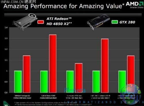 4850x2 - AMD expõe desempenho da Radeon HD 4850 X2