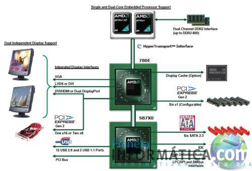 amd 780e - AMD apresenta sua plataforma de baixo consumo 780E