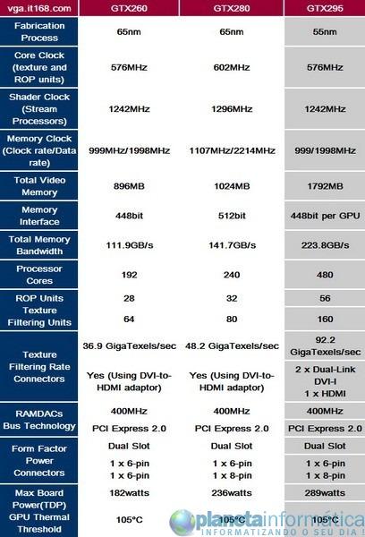 gtx260 config.thumbnail - NVIDIA GTX295 derrotado a ATI HD4870 X2