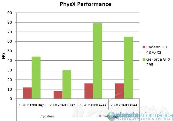 gtx260 physx performance - NVIDIA GTX295 derrotado a ATI HD4870 X2