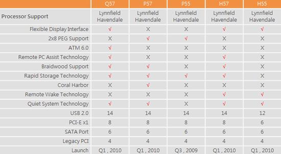 17 chipsets serie 5 - Intel está preparando mais 5 chipsets