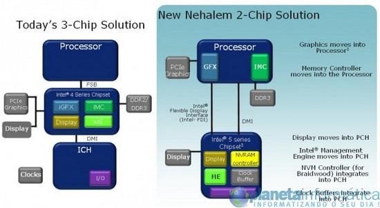 17 nehalem 2 chips - Intel está preparando mais 5 chipsets