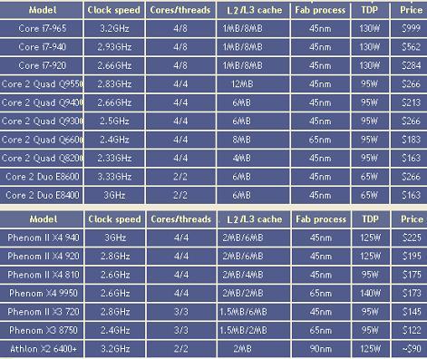 lista17 - Que processador eleger? 17 processadores Intel e AMD cara a cara