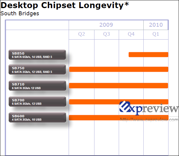amd roadmap 1 - Novas informações sobre o AMD SB850