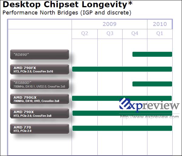 amd roadmap 2.thumbnail - Novas informações sobre o AMD SB850