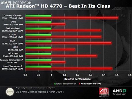 image3 1 - Rendimento e especificações da Radeon HD 4770.