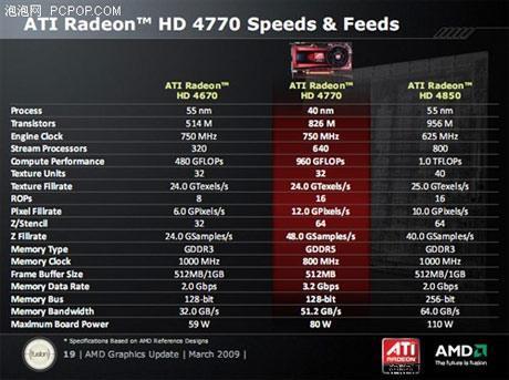 image3 2 - Rendimento e especificações da Radeon HD 4770.