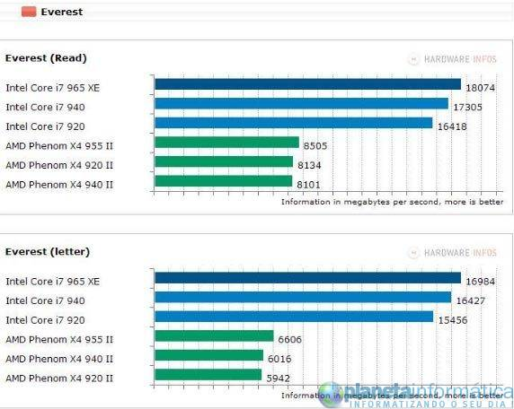 inteli7vsamdphenom 1 - Benchmark: Intel Core i7 vs. AMD Phenom II X4