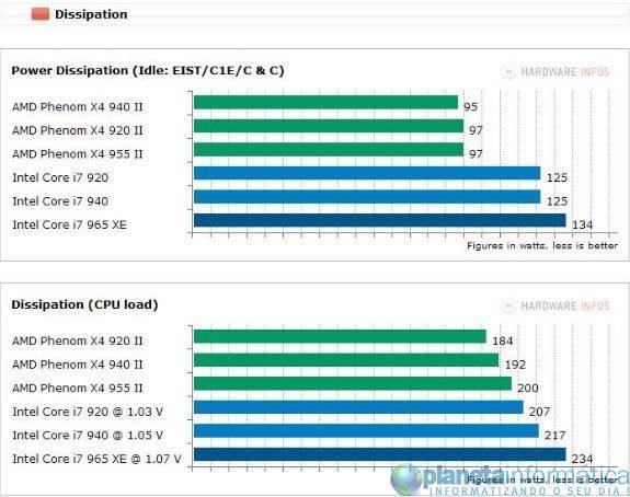inteli7vsamdphenom 10 - Benchmark: Intel Core i7 vs. AMD Phenom II X4