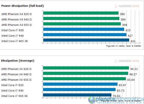 inteli7vsamdphenom 11 - Benchmark: Intel Core i7 vs. AMD Phenom II X4