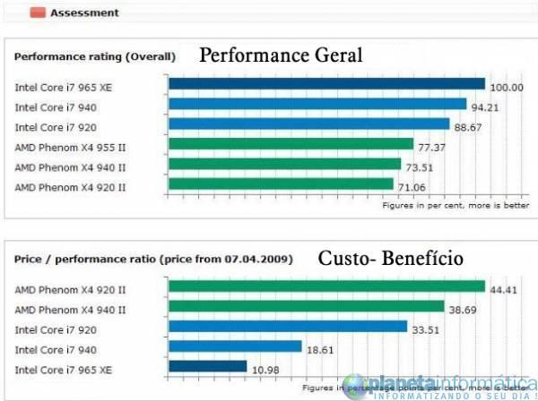 inteli7vsamdphenom 12.thumbnail - Benchmark: Intel Core i7 vs. AMD Phenom II X4