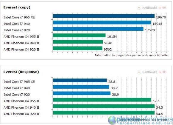 inteli7vsamdphenom 2 - Benchmark: Intel Core i7 vs. AMD Phenom II X4