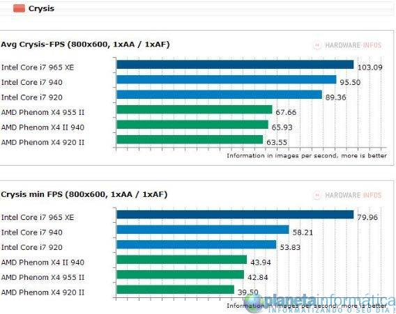 inteli7vsamdphenom 3 - Benchmark: Intel Core i7 vs. AMD Phenom II X4