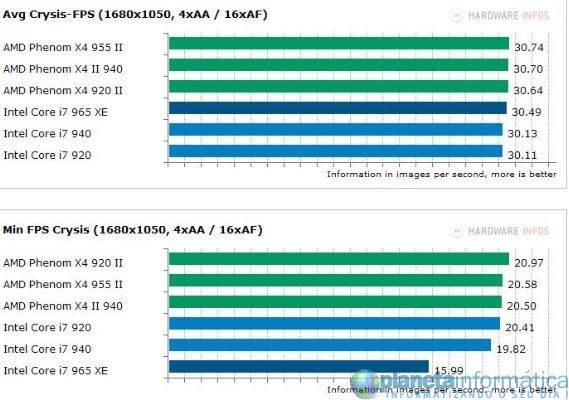 inteli7vsamdphenom 4 - Benchmark: Intel Core i7 vs. AMD Phenom II X4