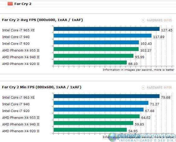 inteli7vsamdphenom 5 - Benchmark: Intel Core i7 vs. AMD Phenom II X4
