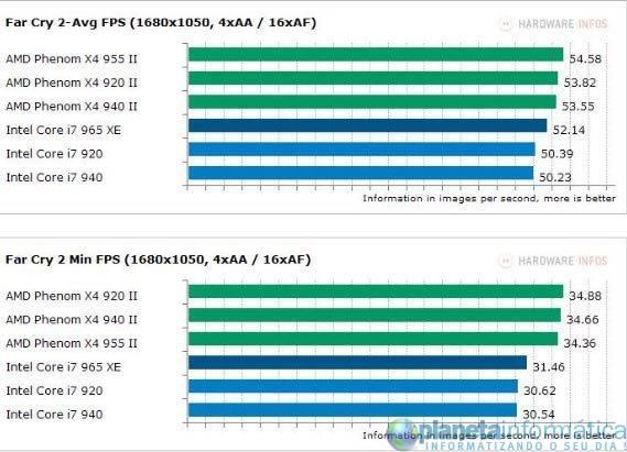 inteli7vsamdphenom 6 - Benchmark: Intel Core i7 vs. AMD Phenom II X4