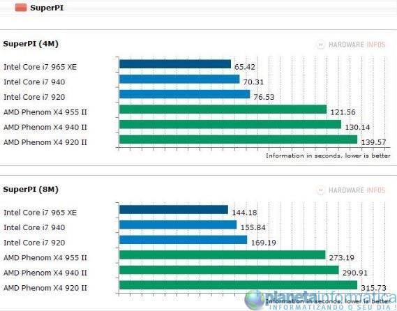 inteli7vsamdphenom 7 - Benchmark: Intel Core i7 vs. AMD Phenom II X4