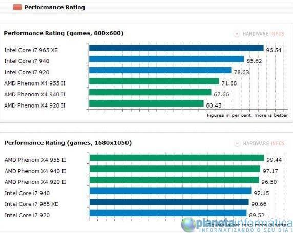 inteli7vsamdphenom 9 - Benchmark: Intel Core i7 vs. AMD Phenom II X4