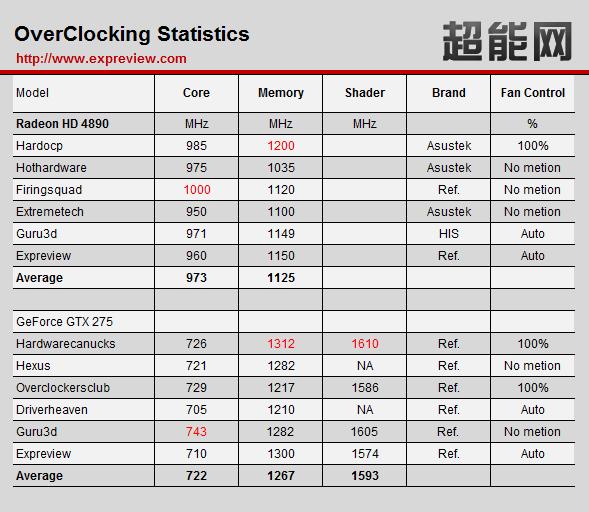 overclocking radeonhd4890 and geforcegtx275 - Overclock Radeon HD 4890 vs GTX 275