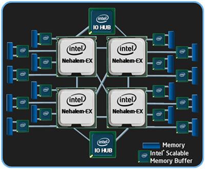 4p diagram - Intel anuncia oficialmente os processadores Nehalem-EX