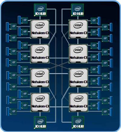 8p diagram - Intel anuncia oficialmente os processadores Nehalem-EX