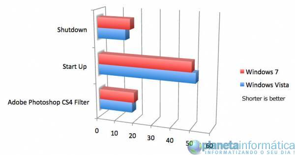 benck win7 vs vista.thumbnail - [Benchmarks] - Windows 7 RC1 Vs Windows Vista