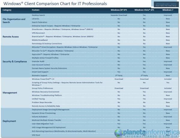 comparacao windows.thumbnail - Microsoft libera tabela que compara Windows XP, Vista e 7
