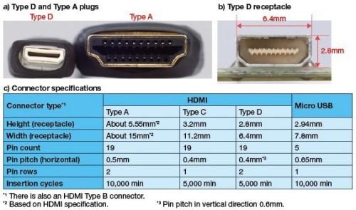 mini hdmi table - Vem ai o conector Mini HDMI
