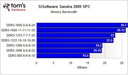 004 sandra memory bandwith - Core i7 com diferentes memórias: DDR3 800 até DDR3 1600.