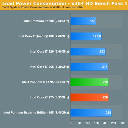 19427 - Overcloking e consumo nos novos Core i7 975 e 950